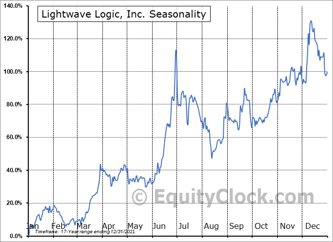 Lightwave Logic, Inc. (OTCMKT:LWLG) Seasonality