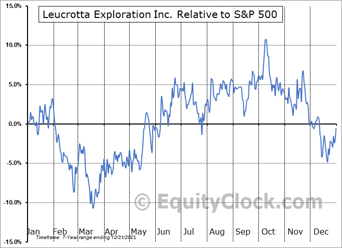 LXE.V Relative to the S&P 500