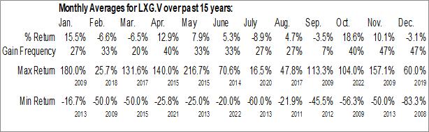 Monthly Seasonal LexaGene Holdings Inc. (TSXV:LXG.V)
