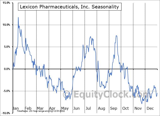 Lexicon Pharmaceuticals, Inc. Seasonal Chart