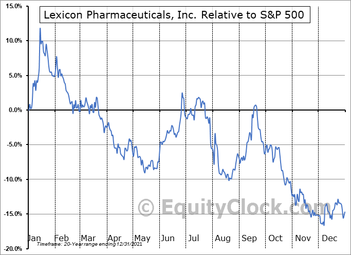 LXRX Relative to the S&P 500