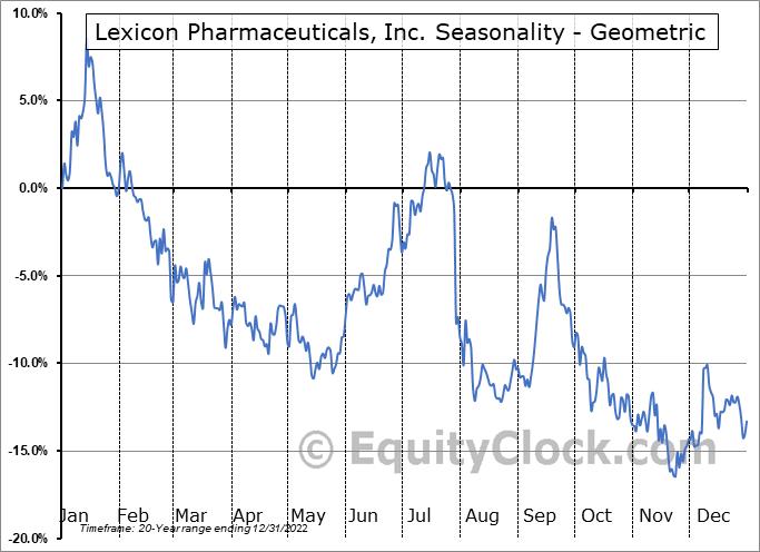 Lexicon Pharmaceuticals, Inc. (NASD:LXRX) Seasonality