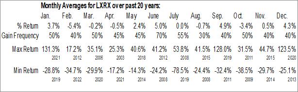 Monthly Seasonal Lexicon Pharmaceuticals, Inc. (NASD:LXRX)
