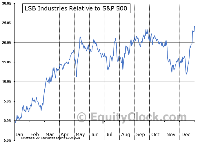 LXU Relative to the S&P 500