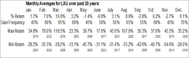 Monthly Seasonal LSB Industries (NYSE:LXU)