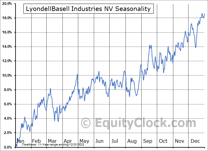 LyondellBasell Industries NV Seasonal Chart
