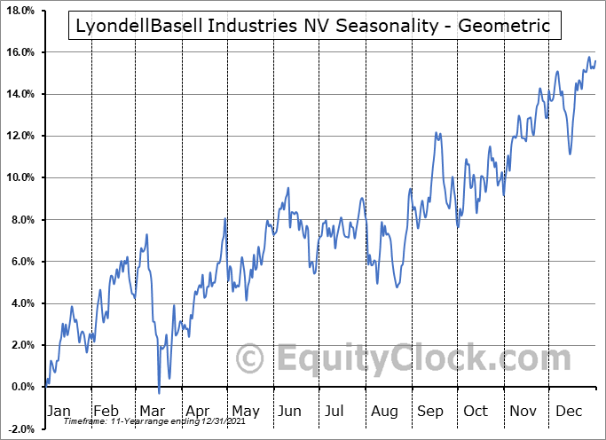 LyondellBasell Industries NV (NYSE:LYB) Seasonality
