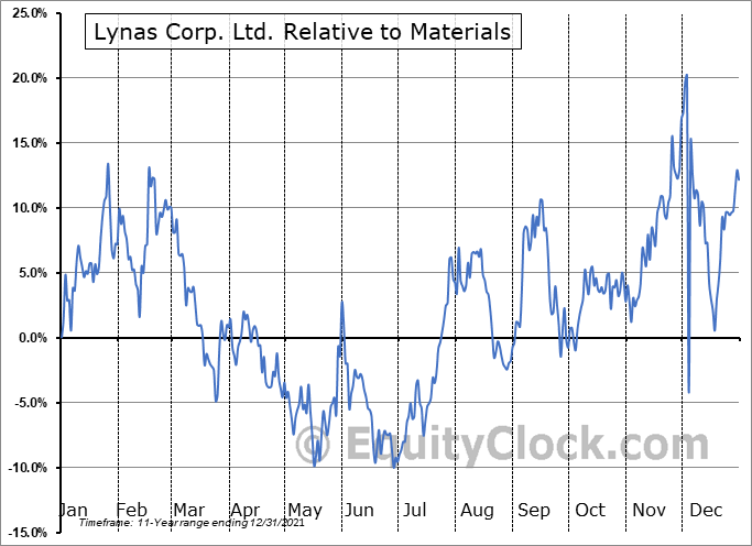 LYSDY Relative to the Sector