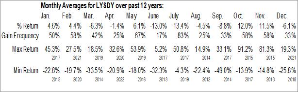 Monthly Seasonal Lynas Corp. Ltd. (OTCMKT:LYSDY)