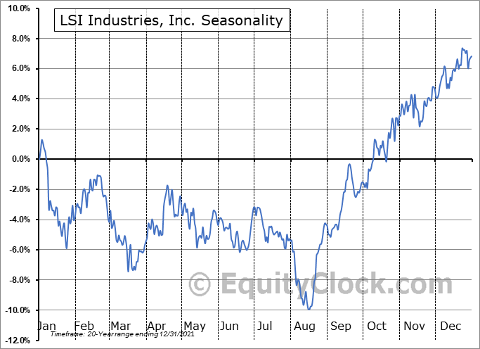 LSI Industries, Inc. (NASD:LYTS) Seasonal Chart