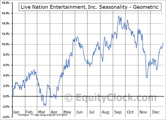 Live Nation Entertainment, Inc. (NYSE:LYV) Seasonality