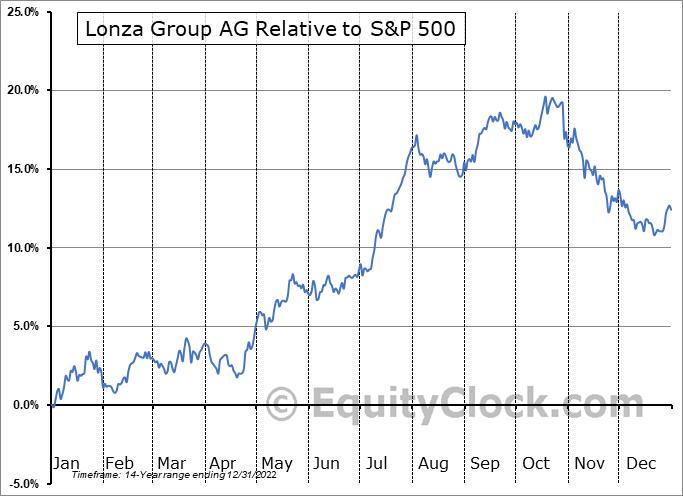 LZAGY Relative to the S&P 500