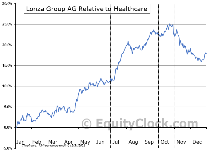 LZAGY Relative to the Sector