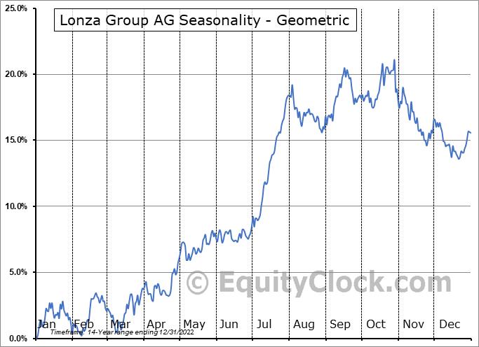 Lonza Group AG (OTCMKT:LZAGY) Seasonality
