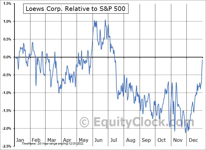 L Relative to the S&P 500
