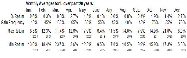 Monthly Seasonal Loews Corp. (NYSE:L)