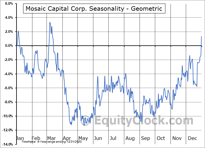 Mosaic Capital Corp. (TSXV:M.V) Seasonality