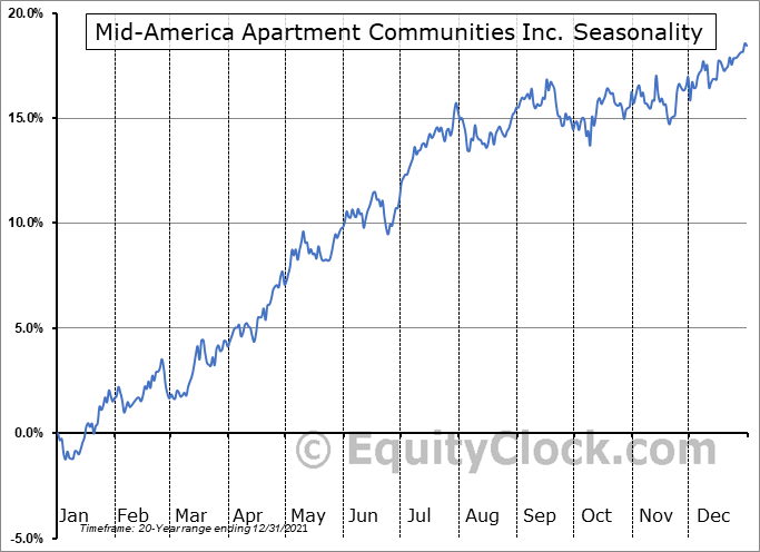 Mid-America Apartment Communities Inc. (NYSE:MAA) Seasonal Chart