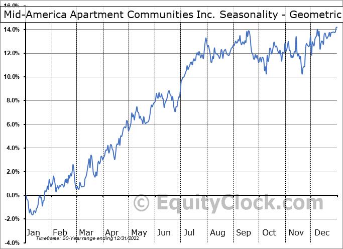 Mid-America Apartment Communities Inc. (NYSE:MAA) Seasonality