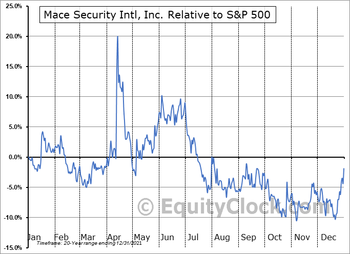MACE Relative to the S&P 500