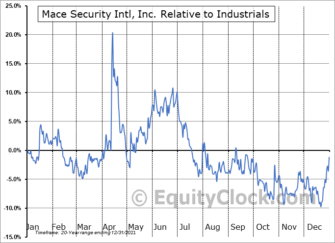 MACE Relative to the Sector