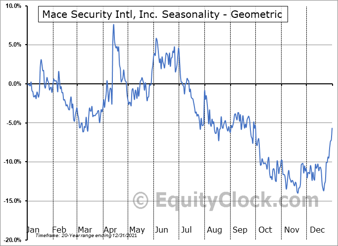 Mace Security Intl, Inc. (OTCMKT:MACE) Seasonality