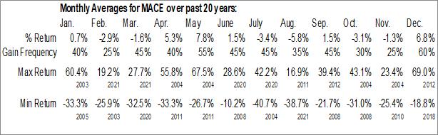 Monthly Seasonal Mace Security Intl, Inc. (OTCMKT:MACE)