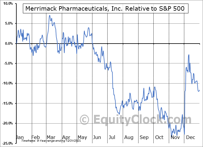 MACK Relative to the S&P 500