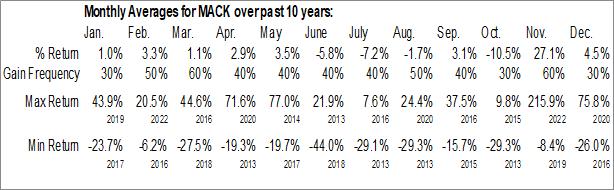 Monthly Seasonal Merrimack Pharmaceuticals, Inc. (NASD:MACK)