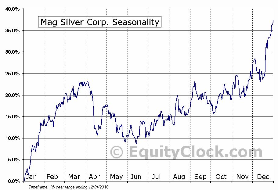 Mag Silver Corp. (TSE:MAG.TO) Seasonal Chart