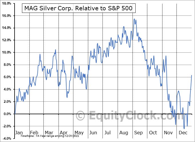 MAG Relative to the S&P 500