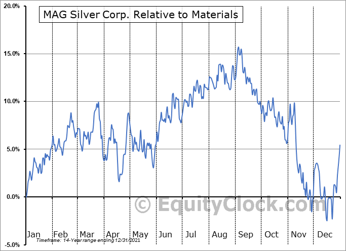 MAG Relative to the Sector