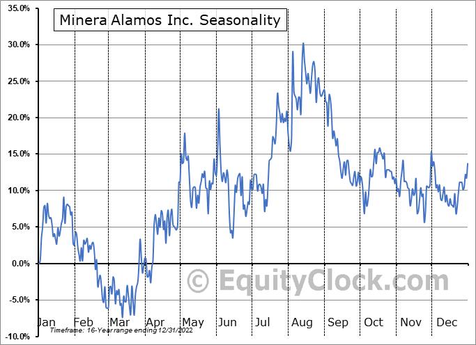 Minera Alamos Inc. (TSXV:MAI.V) Seasonality