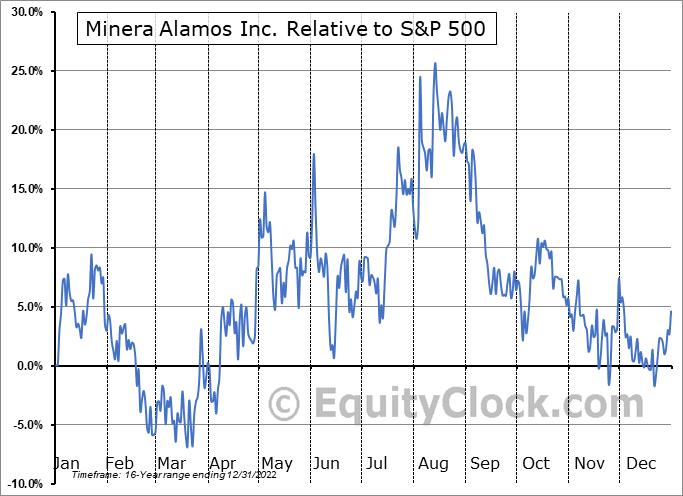 MAI.V Relative to the S&P 500