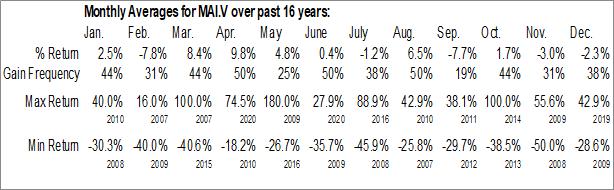 Monthly Seasonal Minera Alamos Inc. (TSXV:MAI.V)