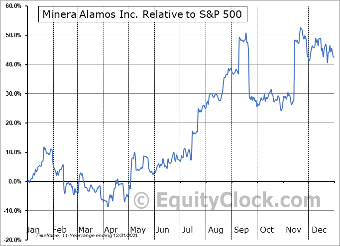 MAIFF Relative to the S&P 500