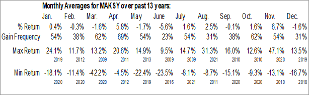 Monthly Seasonal Marks & Spencer Group Plc (OTCMKT:MAKSY)