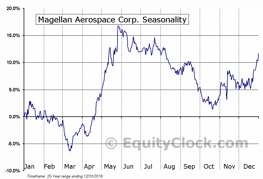 Magellan Aerospace Corp. (TSE:MAL.TO) Seasonal Chart