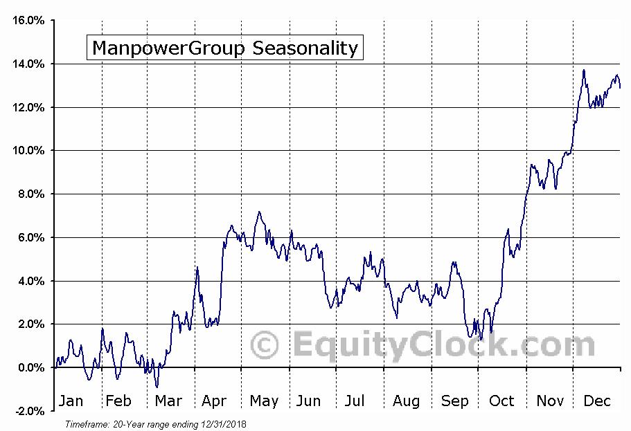 ManpowerGroup (NYSE:MAN) Seasonal Chart