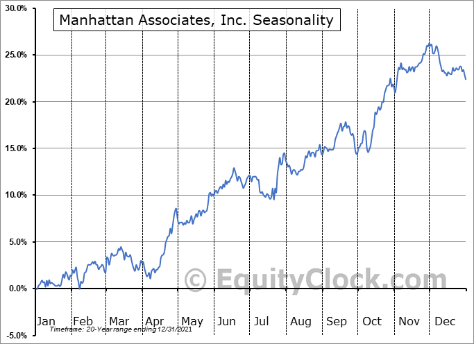 Manhattan Associates, Inc. (NASD:MANH) Seasonal Chart