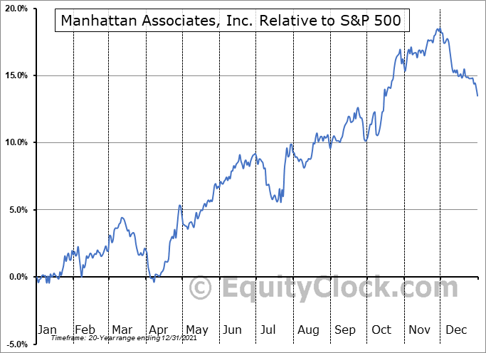 MANH Relative to the S&P 500
