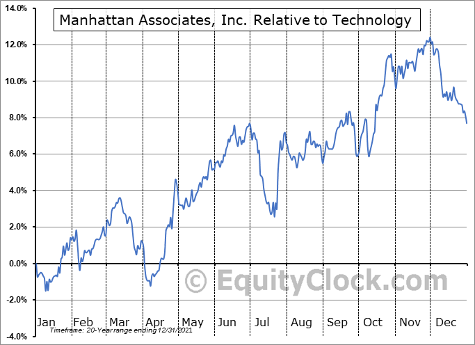 MANH Relative to the Sector