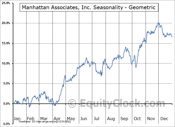 Manhattan Associates, Inc. (NASD:MANH) Seasonality