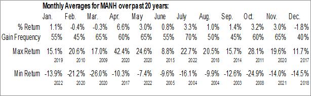 Monthly Seasonal Manhattan Associates, Inc. (NASD:MANH)