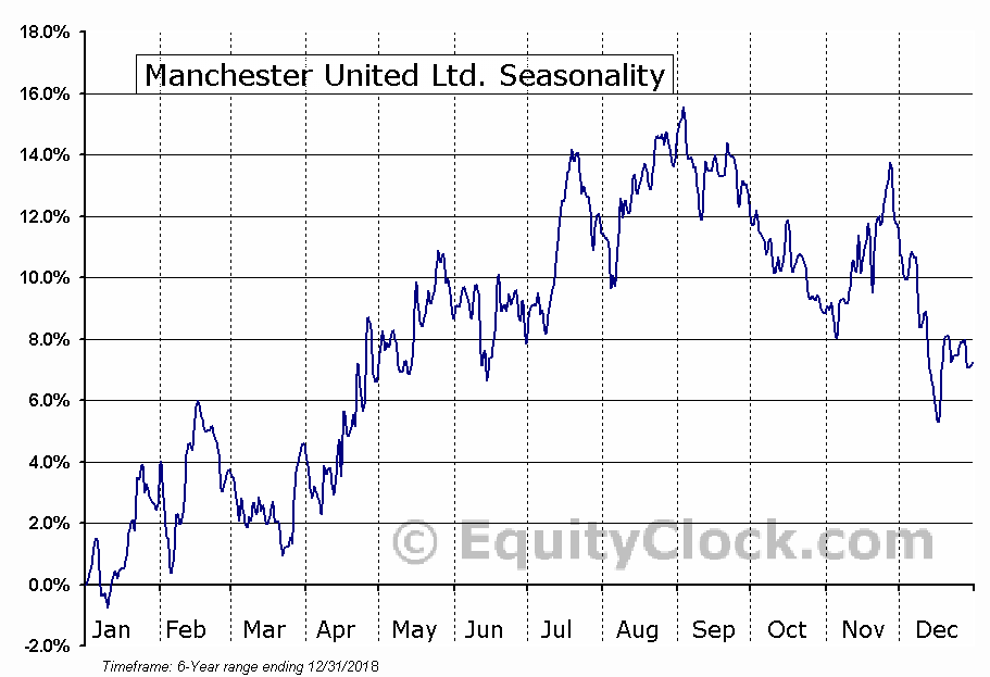 Manchester United Ltd. (NYSE:MANU) Seasonal Chart