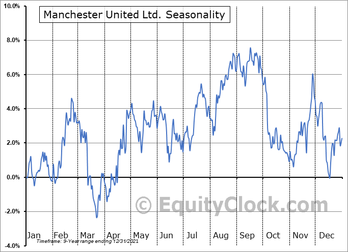 Manchester United Ltd. Seasonal Chart