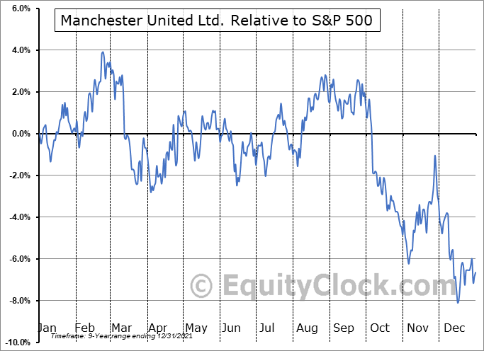 MANU Relative to the S&P 500