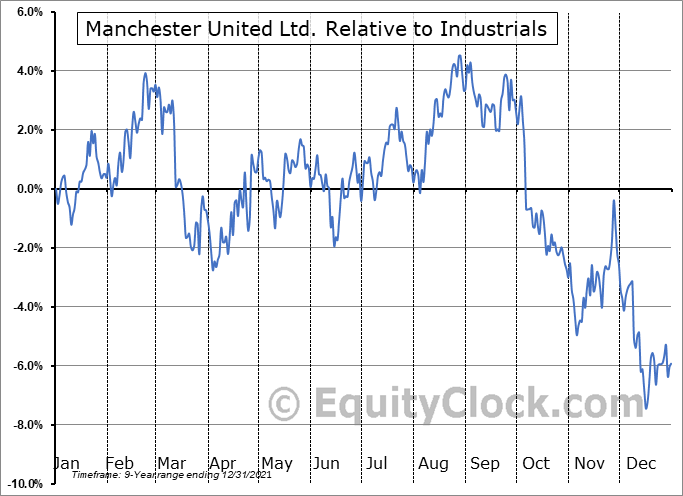 MANU Relative to the Sector