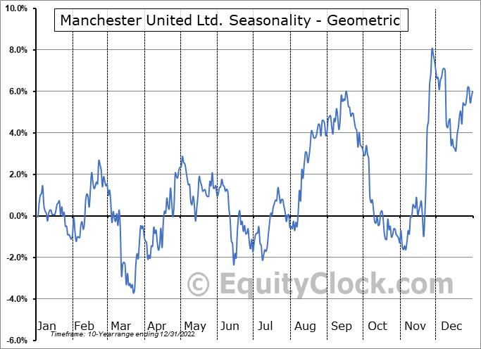 Manchester United Ltd. (NYSE:MANU) Seasonality