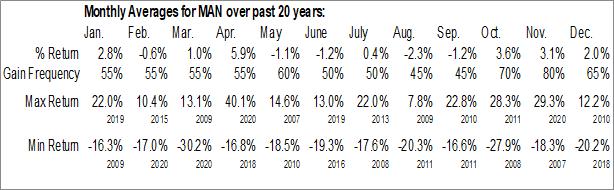 Monthly Seasonal ManpowerGroup (NYSE:MAN)